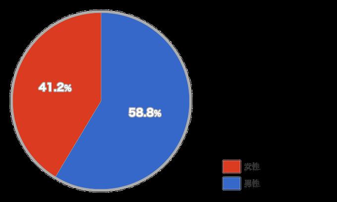 """出典:<a href=""""https://blog.item-store.net/entry/2018/02/28/150036"""" target=""""_blank"""">【廃課金者100人に聞きました】アプリの収益を支える高額課金ユーザーの実態とは?</a>"""